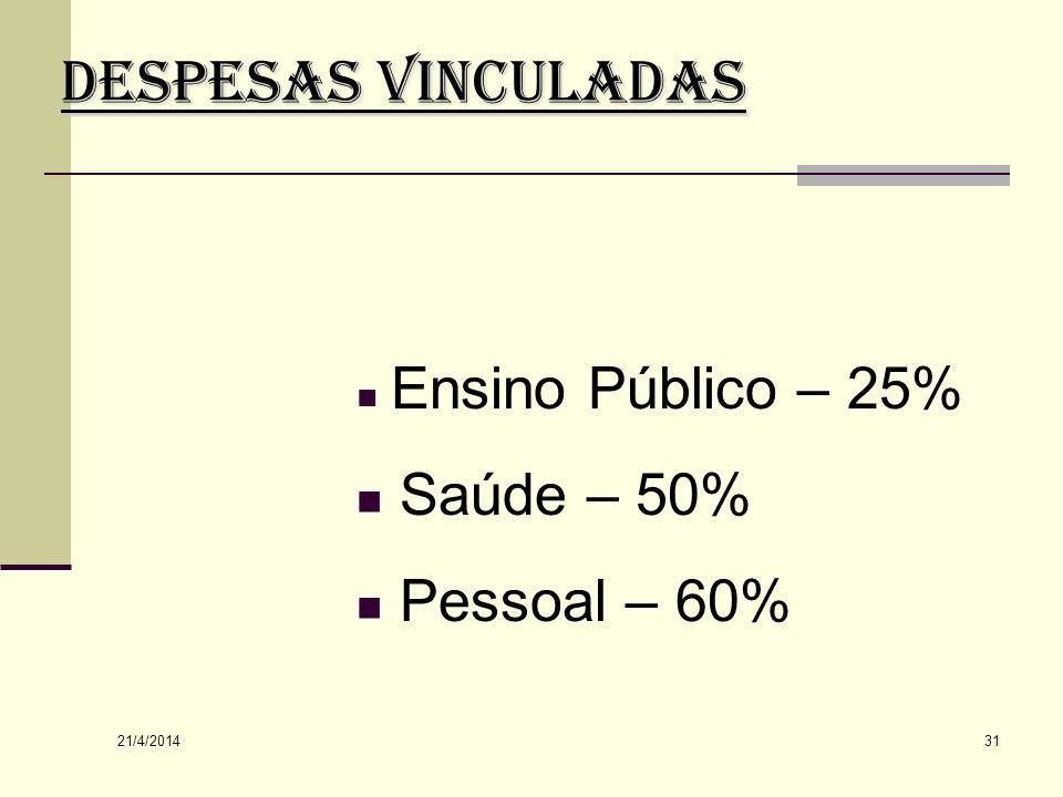 DESPESAS VINCULADAS Saúde – 50% Pessoal – 60% Ensino Público – 25%