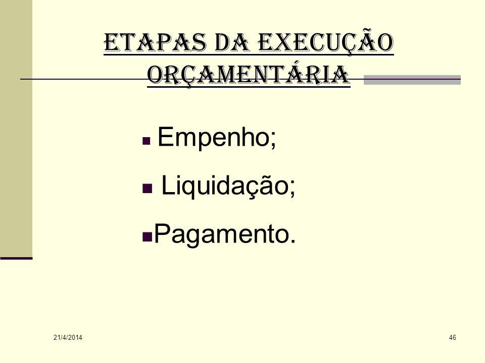 ETAPAS DA EXECUÇÃO ORÇAMENTÁRIA