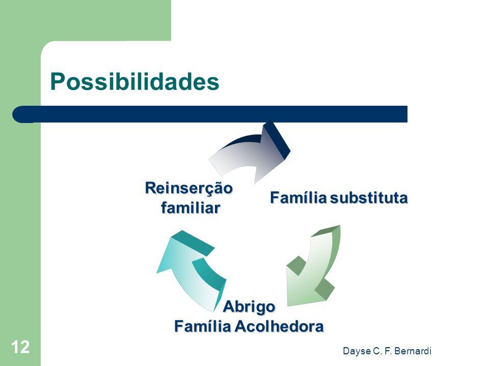 Possibilidades Dayse C. F. Bernardi