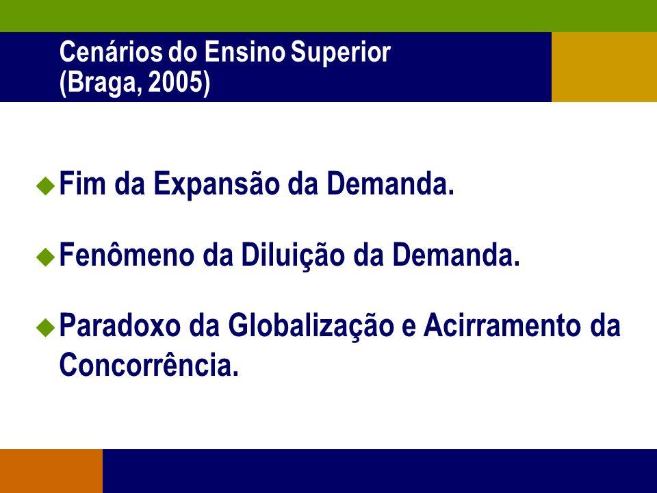 Cenários do Ensino Superior (Braga, 2005)