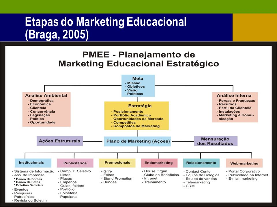 Etapas do Marketing Educacional (Braga, 2005)