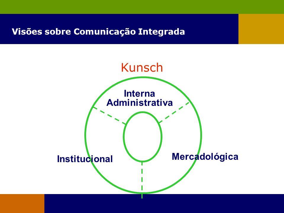 Visões sobre Comunicação Integrada