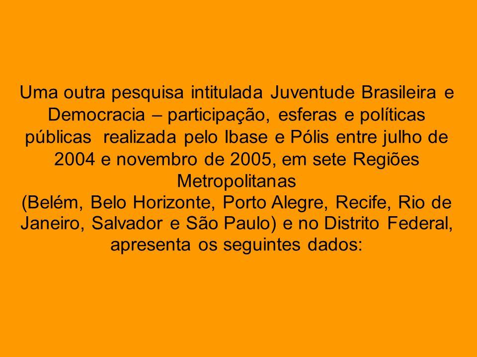Uma outra pesquisa intitulada Juventude Brasileira e Democracia – participação, esferas e políticas públicas realizada pelo Ibase e Pólis entre julho de 2004 e novembro de 2005, em sete Regiões Metropolitanas