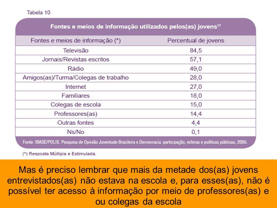 Mas é preciso lembrar que mais da metade dos(as) jovens entrevistados(as) não estava na escola e, para esses(as), não é possível ter acesso à informação por meio de professores(as) e ou colegas da escola