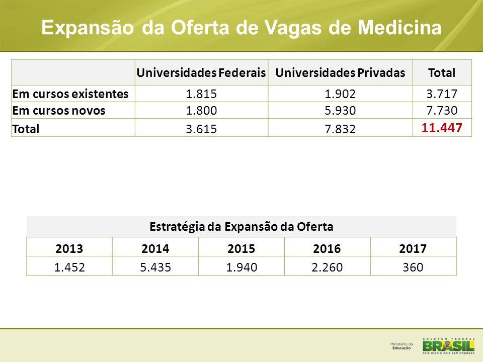 Expansão da Oferta de Vagas de Medicina