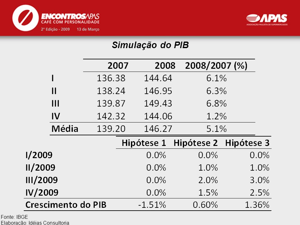 Simulação do PIB Fonte: IBGE Elaboração: Idéias Consultoria