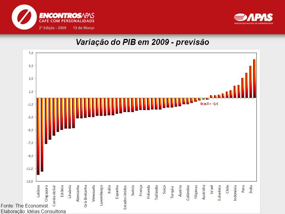 Variação do PIB em 2009 - previsão