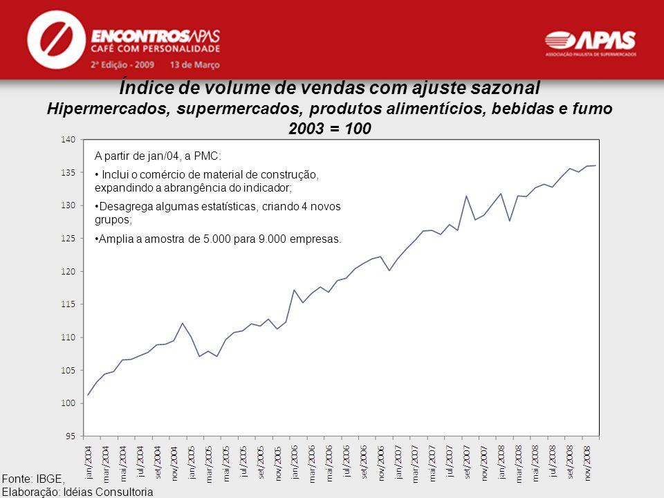 Índice de volume de vendas com ajuste sazonal