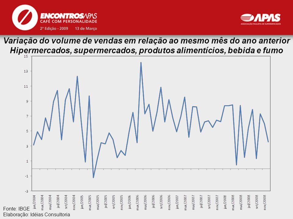 Variação do volume de vendas em relação ao mesmo mês do ano anterior