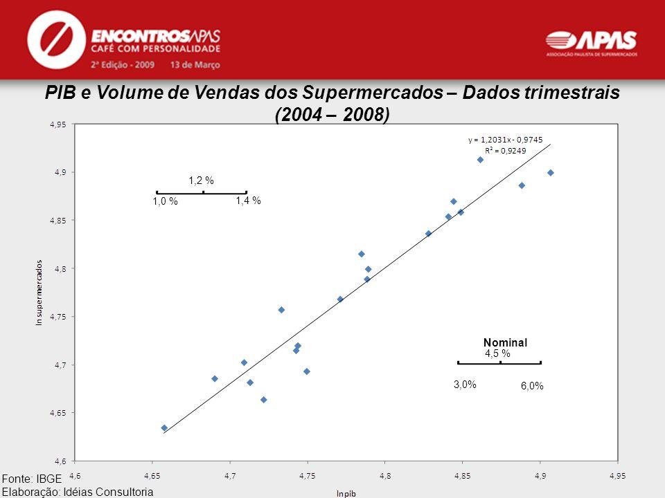 PIB e Volume de Vendas dos Supermercados – Dados trimestrais