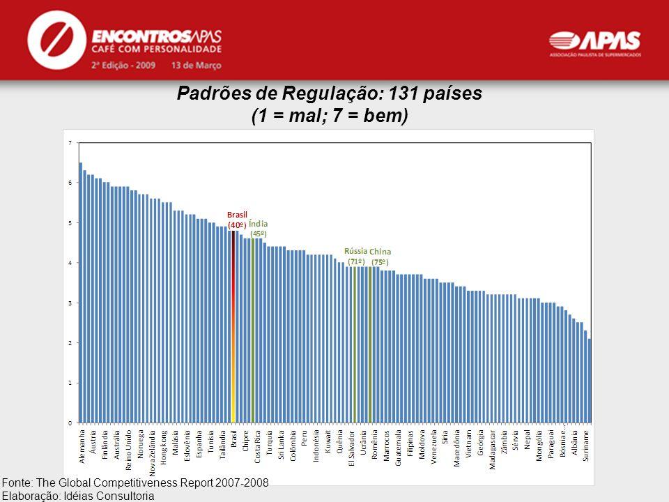 Padrões de Regulação: 131 países