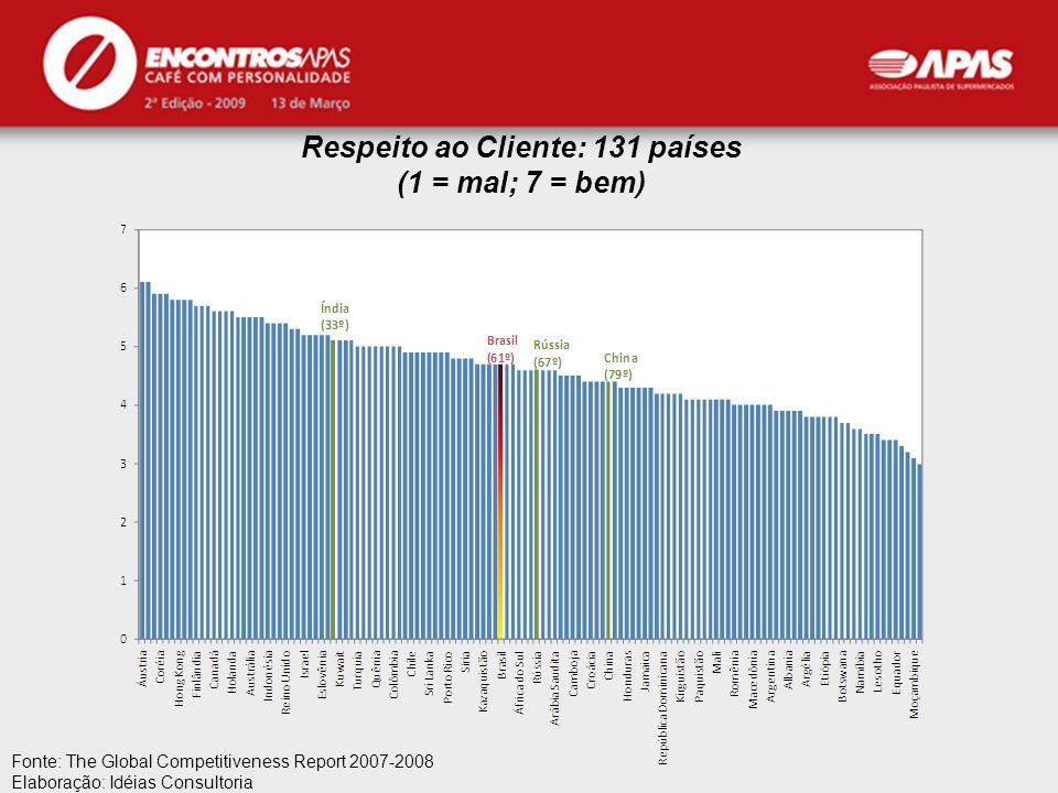 Respeito ao Cliente: 131 países