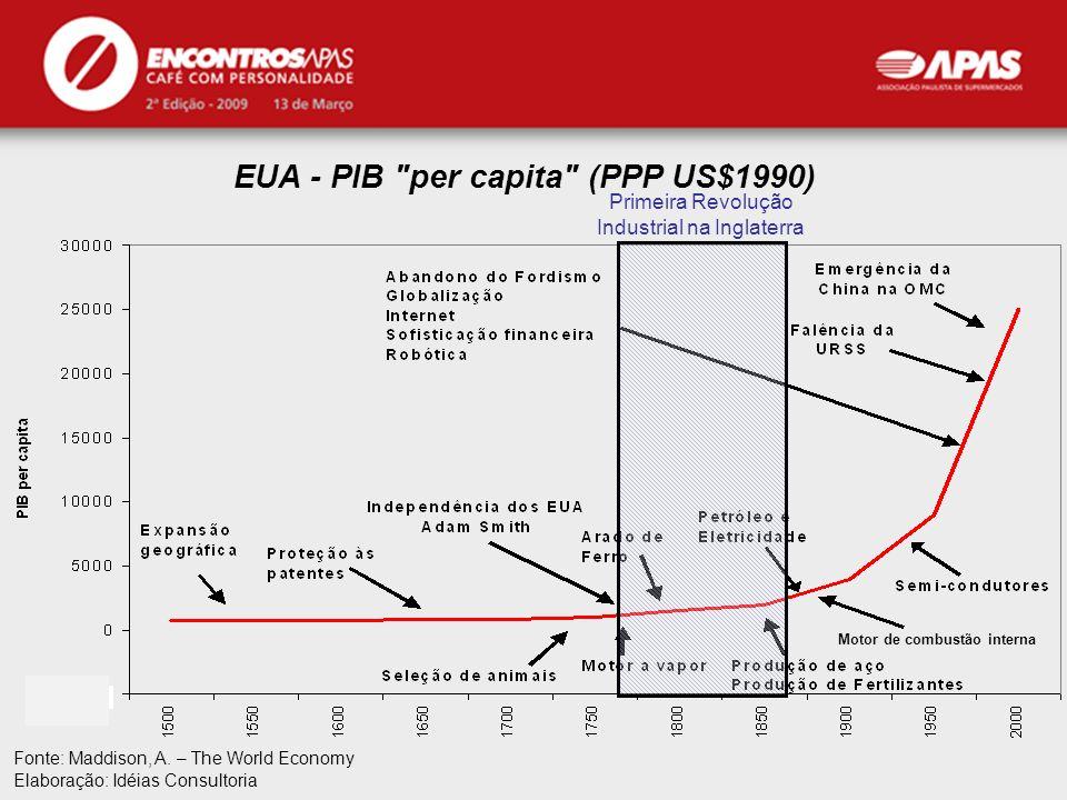 EUA - PIB per capita (PPP US$1990)