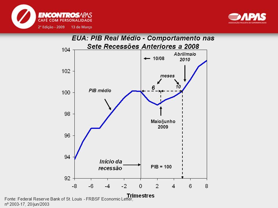 EUA: PIB Real Médio - Comportamento nas