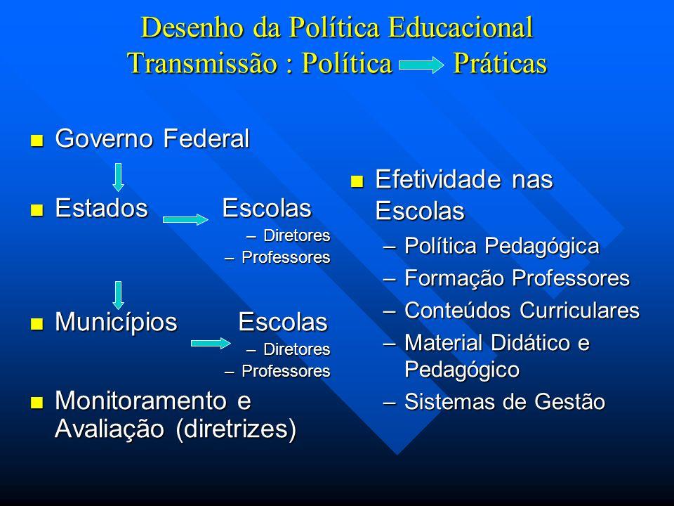 Desenho da Política Educacional Transmissão : Política Práticas