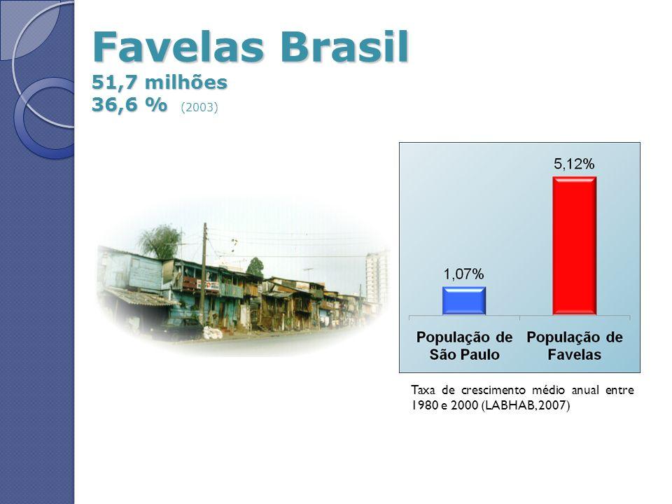 Favelas Brasil 51,7 milhões 36,6 % (2003)