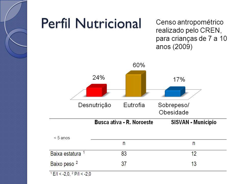 Perfil Nutricional Censo antropométrico realizado pelo CREN, para crianças de 7 a 10 anos (2009) < 5 anos.
