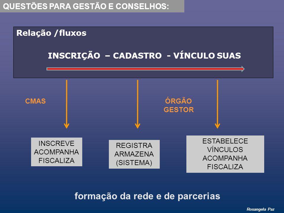 INSCRIÇÃO – CADASTRO - VÍNCULO SUAS formação da rede e de parcerias