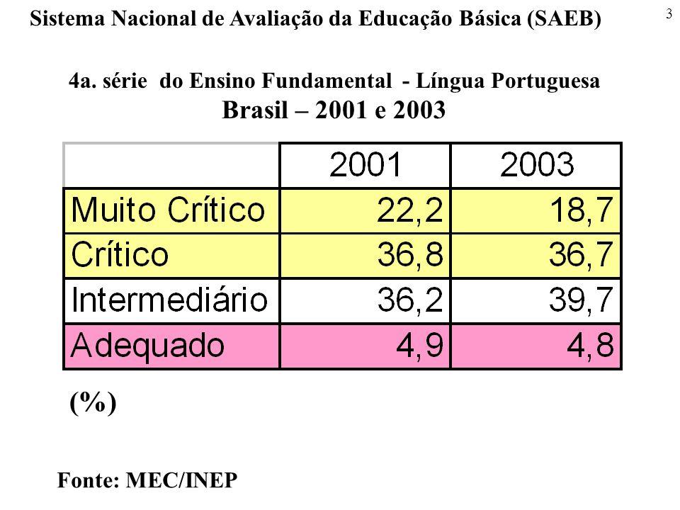 (%) Sistema Nacional de Avaliação da Educação Básica (SAEB)