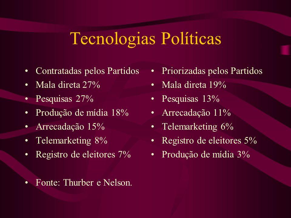 Tecnologias Políticas