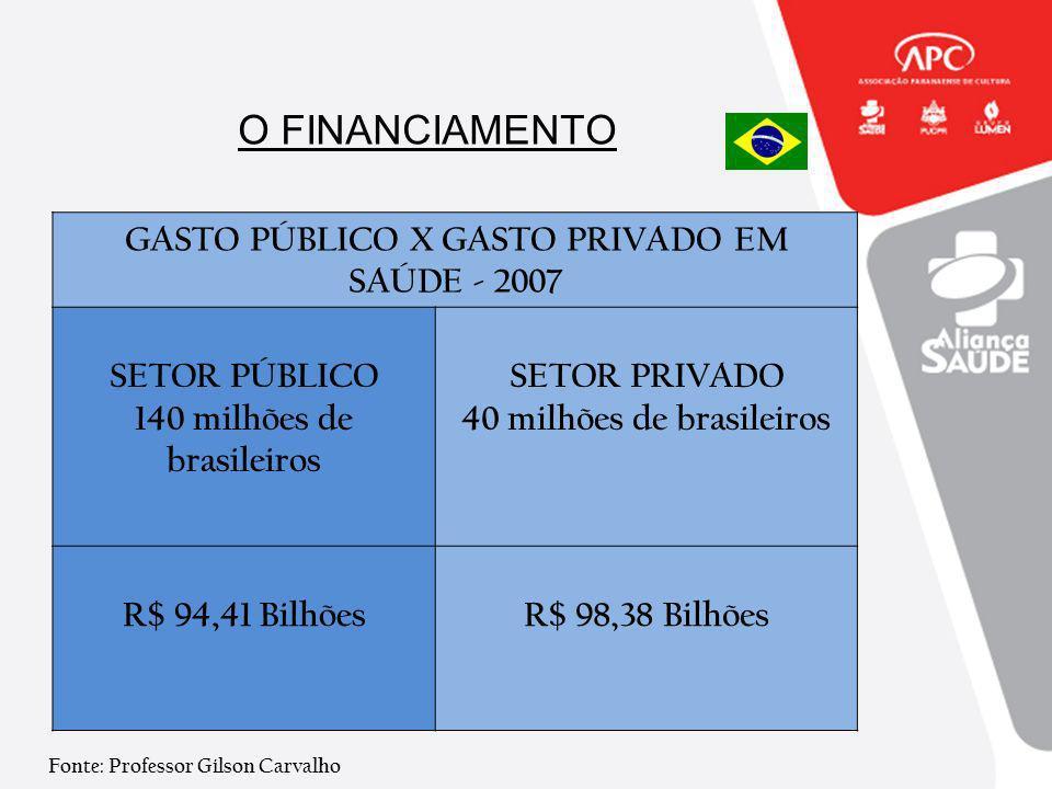 O FINANCIAMENTO GASTO PÚBLICO X GASTO PRIVADO EM SAÚDE - 2007