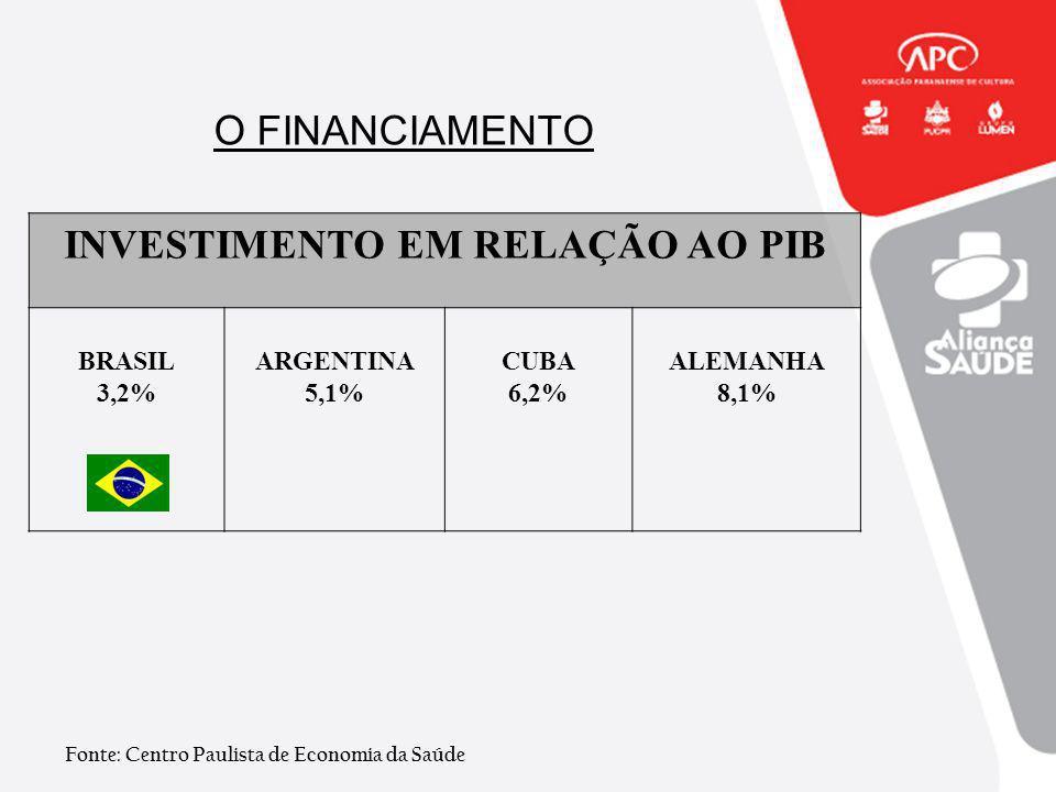 INVESTIMENTO EM RELAÇÃO AO PIB