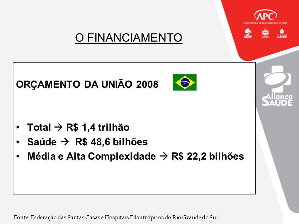 O FINANCIAMENTO ORÇAMENTO DA UNIÃO 2008 Total  R$ 1,4 trilhão