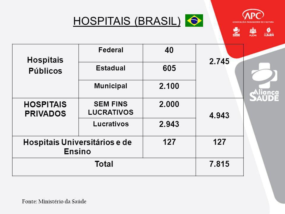 Hospitais Universitários e de Ensino