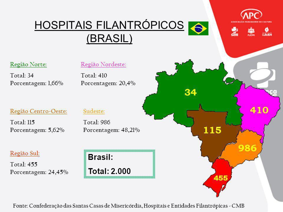 HOSPITAIS FILANTRÓPICOS (BRASIL)