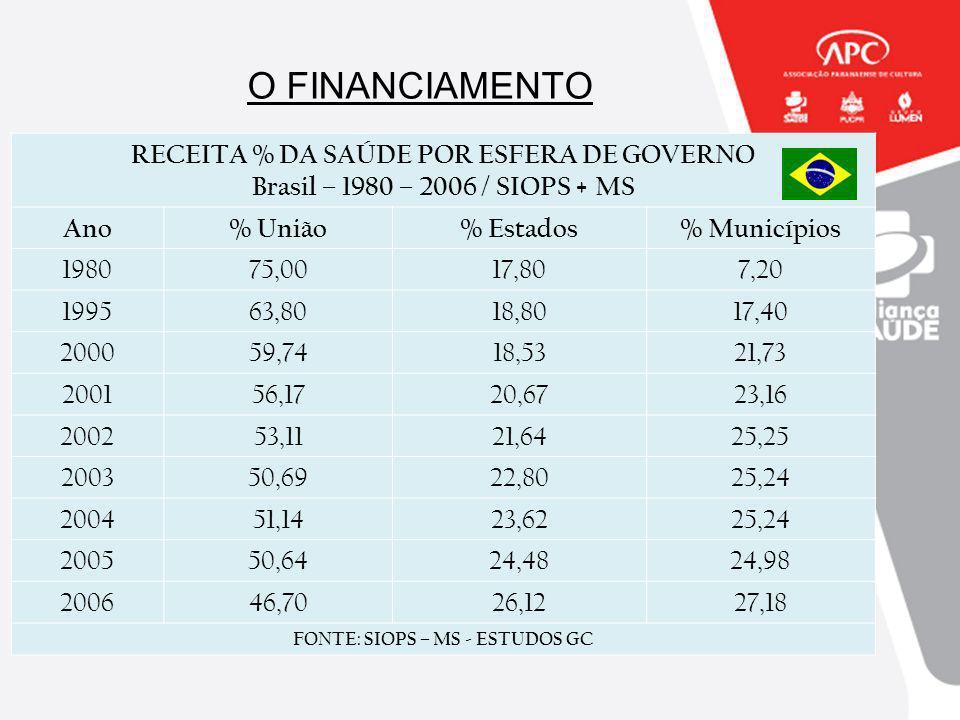 O FINANCIAMENTO RECEITA % DA SAÚDE POR ESFERA DE GOVERNO