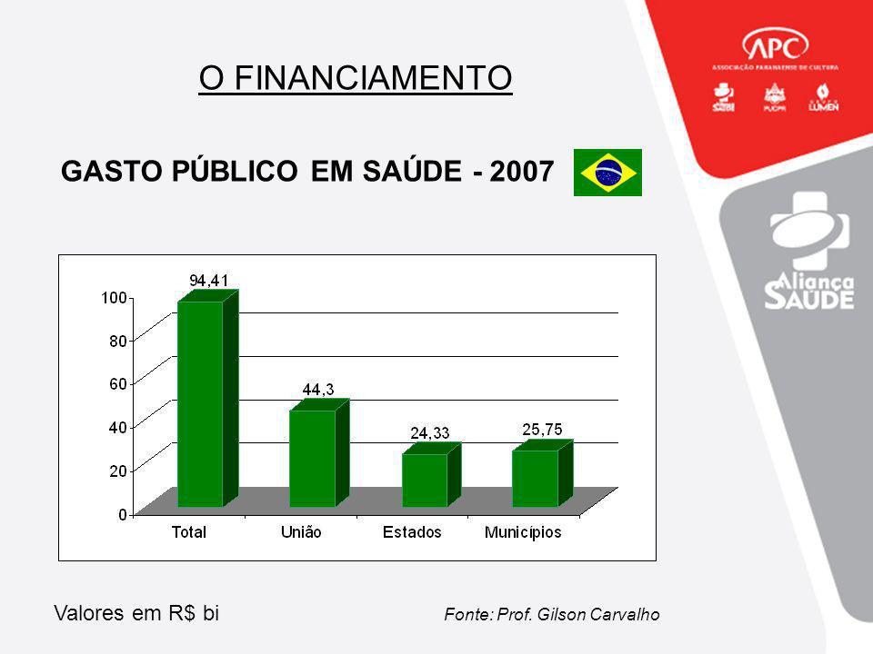 O FINANCIAMENTO GASTO PÚBLICO EM SAÚDE - 2007