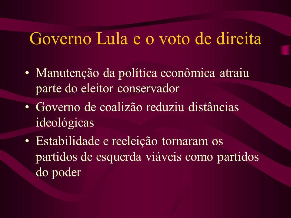 Governo Lula e o voto de direita