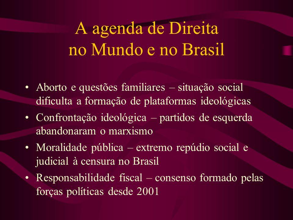 A agenda de Direita no Mundo e no Brasil