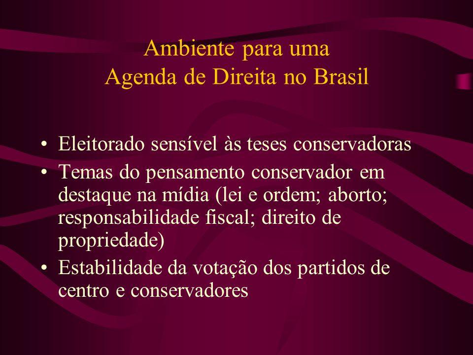Ambiente para uma Agenda de Direita no Brasil