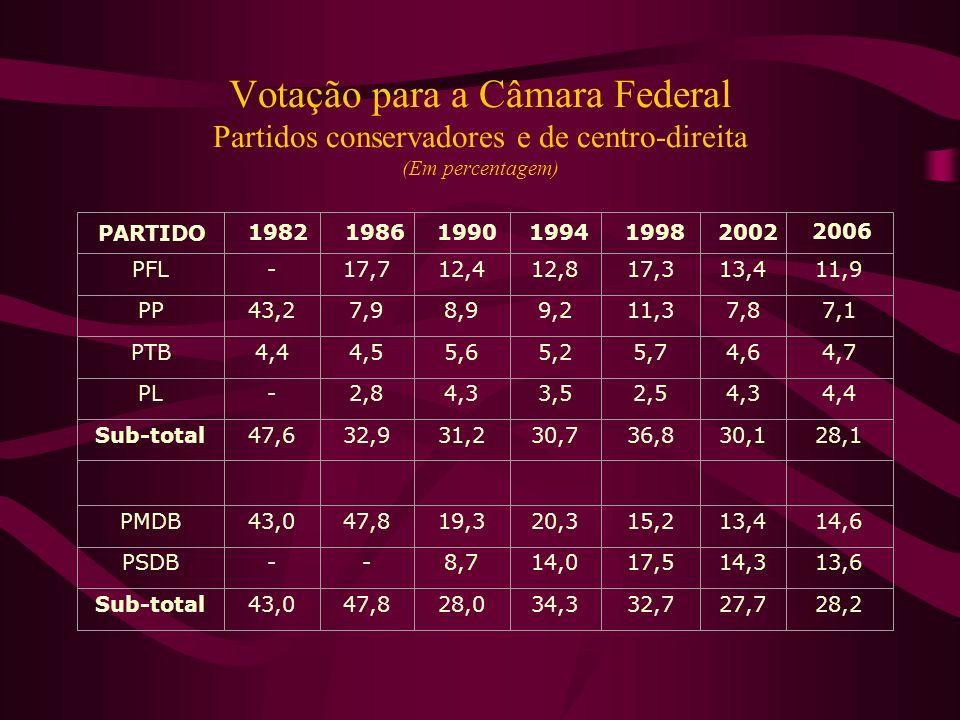 Votação para a Câmara Federal Partidos conservadores e de centro-direita (Em percentagem)