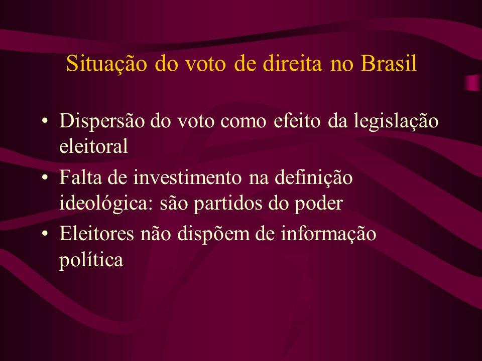 Situação do voto de direita no Brasil