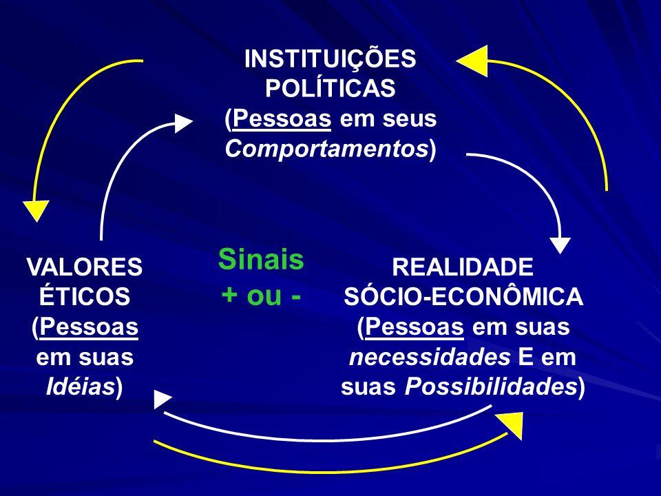 Sinais + ou - INSTITUIÇÕES POLÍTICAS (Pessoas em seus Comportamentos)