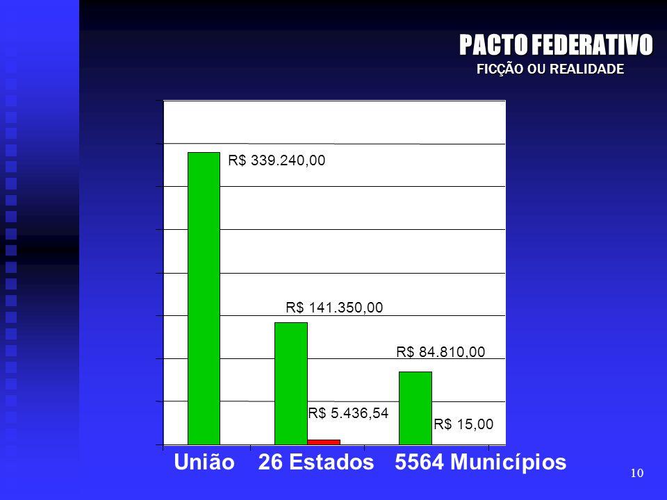 PACTO FEDERATIVO União 26 Estados 5564 Municípios FICÇÃO OU REALIDADE
