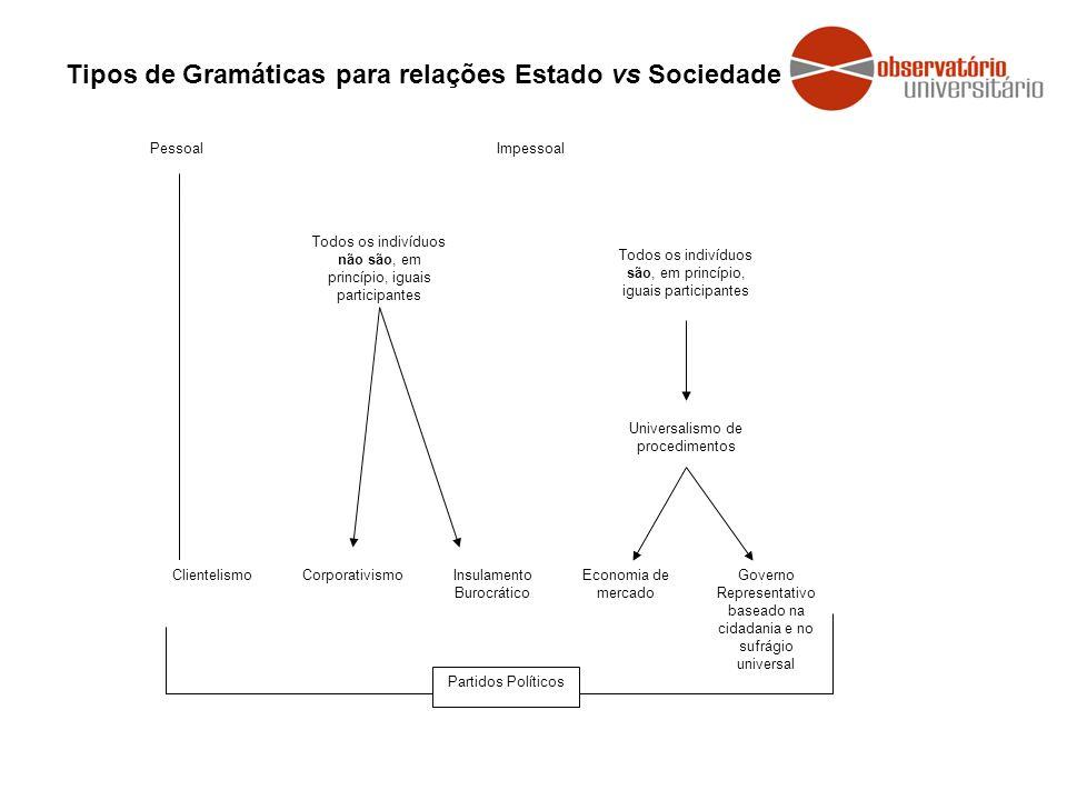 Tipos de Gramáticas para relações Estado vs Sociedade