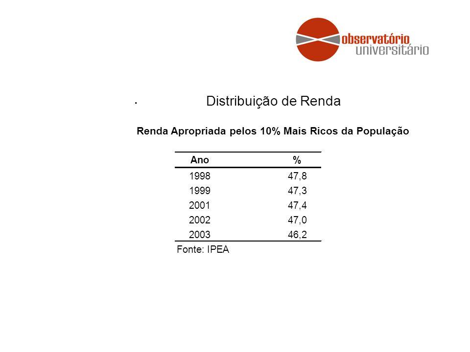 . Distribuição de Renda. Renda Apropriada pelos 10% Mais Ricos da População. Ano. % 1998. 47,8.