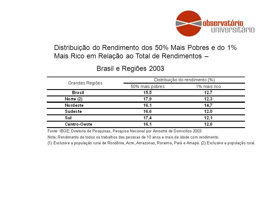 Distribuição do Rendimento dos 50% Mais Pobres e do 1% Mais Rico em Relação ao Total de Rendimentos –