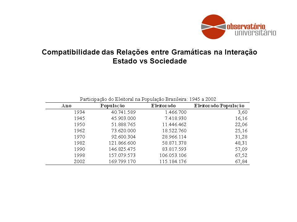 Compatibilidade das Relações entre Gramáticas na Interação Estado vs Sociedade