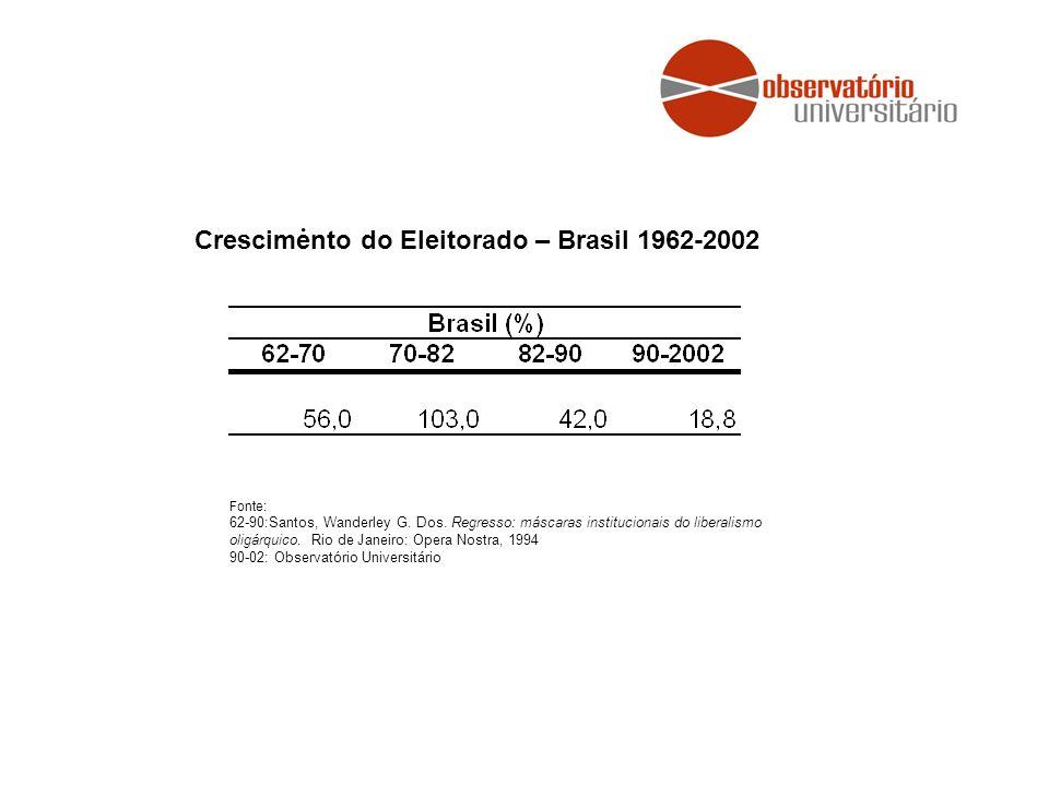 . Crescimento do Eleitorado – Brasil 1962-2002
