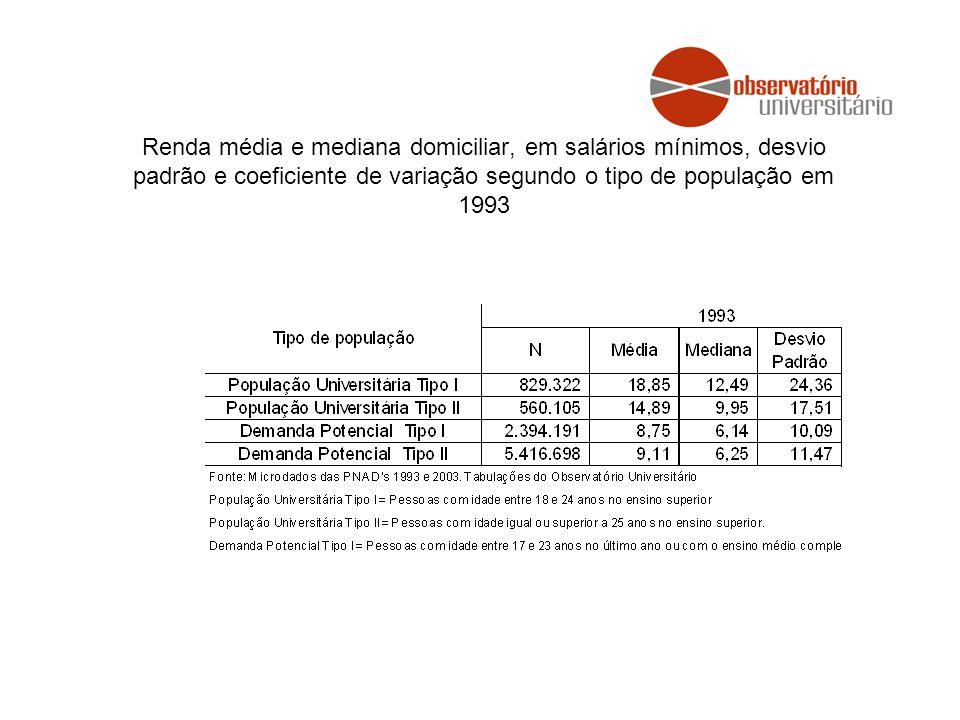 Renda média e mediana domiciliar, em salários mínimos, desvio padrão e coeficiente de variação segundo o tipo de população em 1993