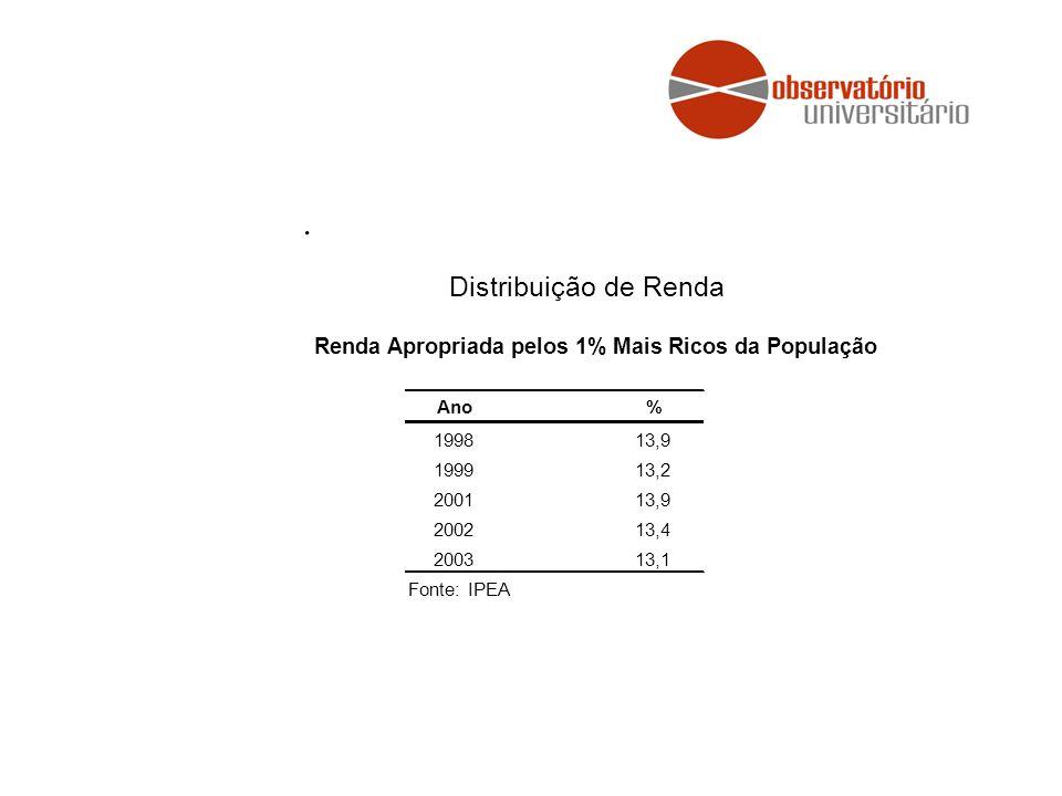 . Distribuição de Renda. Renda Apropriada pelos 1% Mais Ricos da População. Ano. % 1998. 13,9.