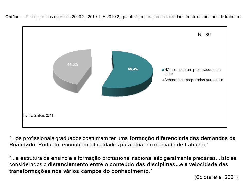 Gráfico – Percepção dos egressos 2009. 2 , 2010. 1, E 2010