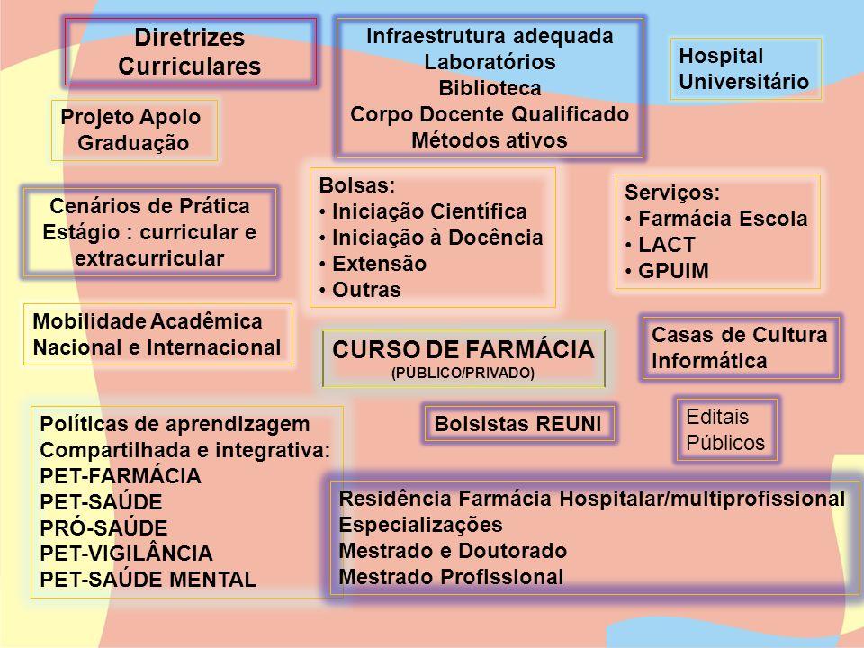 Diretrizes Curriculares CURSO DE FARMÁCIA