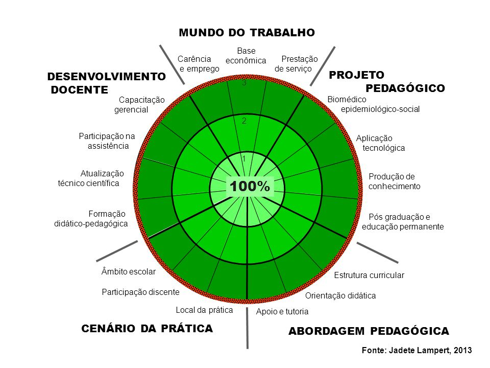 100% MUNDO DO TRABALHO DESENVOLVIMENTO PROJETO DOCENTE PEDAGÓGICO