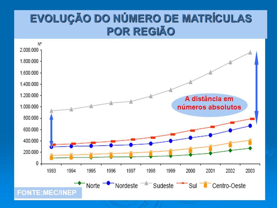 EVOLUÇÃO DO NÚMERO DE MATRÍCULAS POR REGIÃO