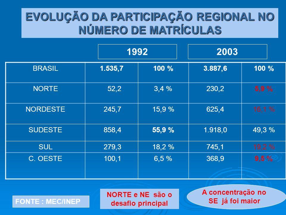 EVOLUÇÃO DA PARTICIPAÇÃO REGIONAL NO NÚMERO DE MATRÍCULAS